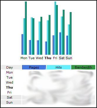 Day Stats Awstats